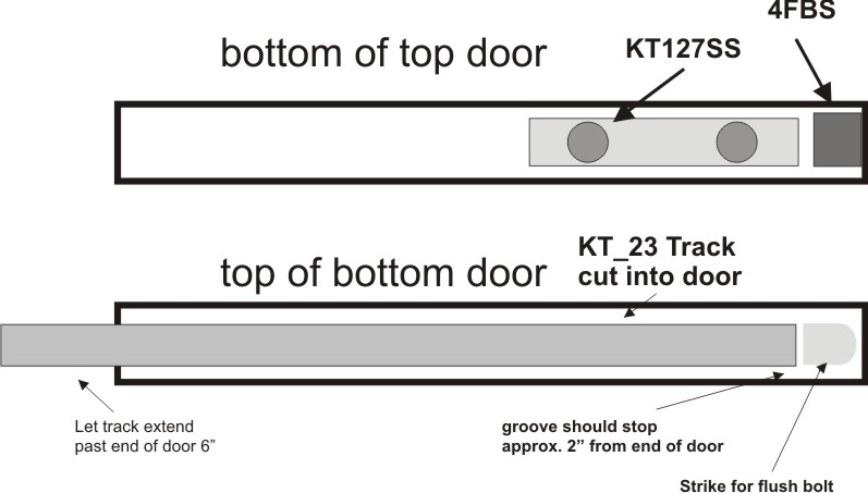 Layout For Guide And Channel Between The Doors